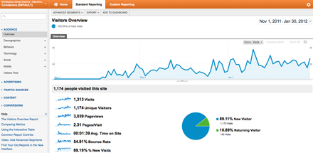 Website Traffic to Orange County interior design firm